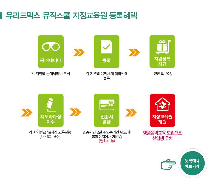 유리드믹스 뮤직스쿨 지정교육원 등록절차